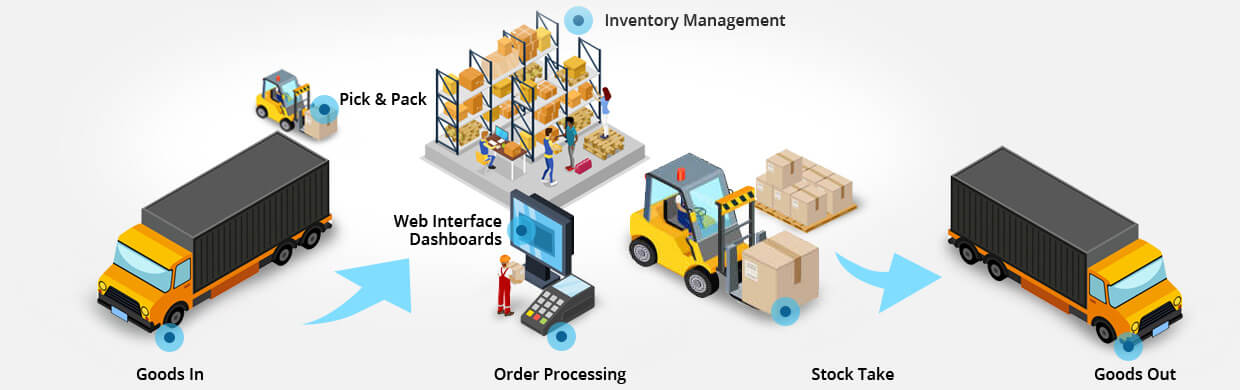 Inventory Management Process
