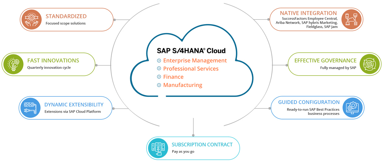Why SAP S/4HANA Cloud?