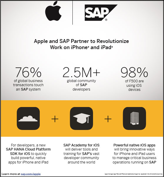 SAP partners with Apple to innovate mobile work experience for enterprise