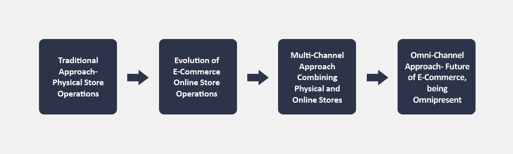 Let's understand more about Omni-Channel Retailing