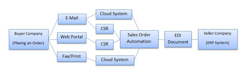 Representation of a Sales Order Automation Process